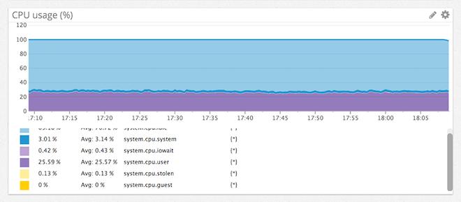 monitor centos
