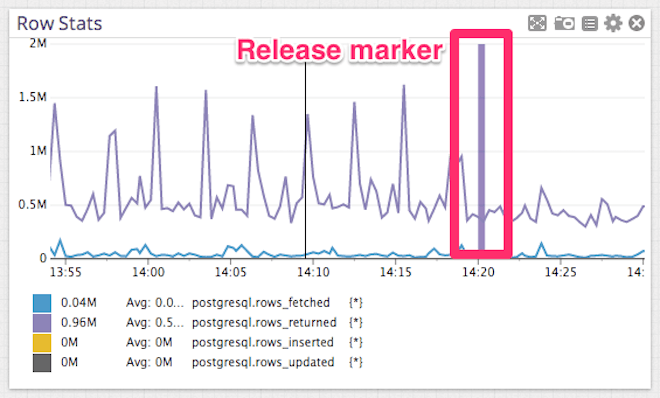 Postgres row stats with marker