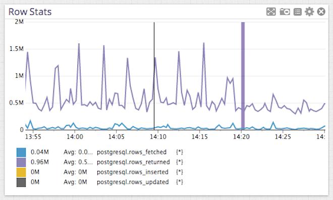 Postgres performance - row stats