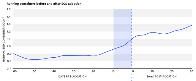 Number of Docker containers before and after ECS