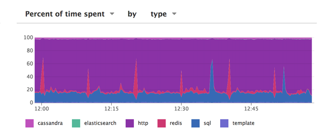 Datadog APM screenshot of a graph breaking down a service's latency into its component parts