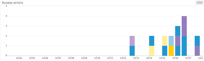 clearer bar graph of sparse metric