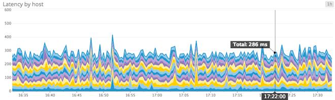 confusing sum of latency metrics