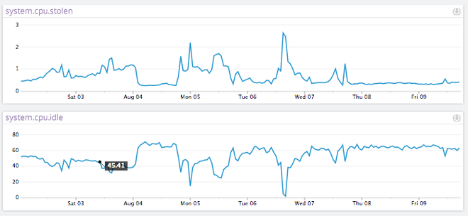 Graphs to detect AWS CPU steal in Datadog