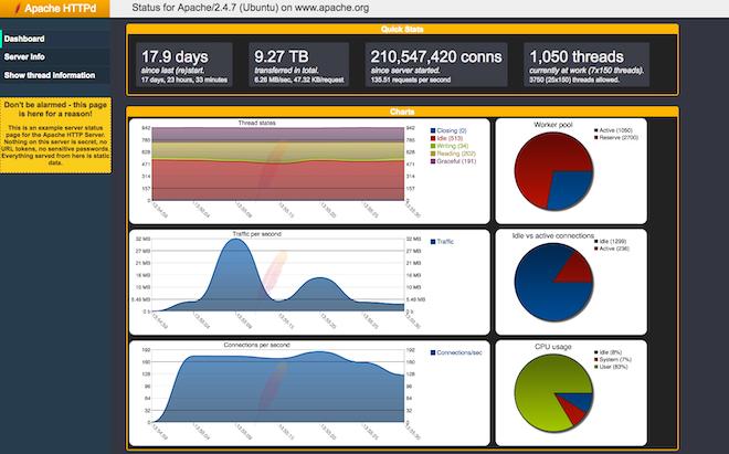 Apache Software Foundation web server metrics on mod status page