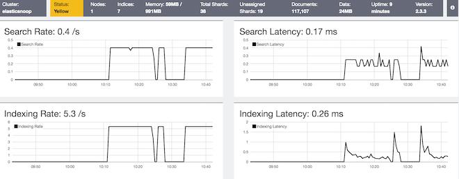 marvel monitor elasticsearch metrics