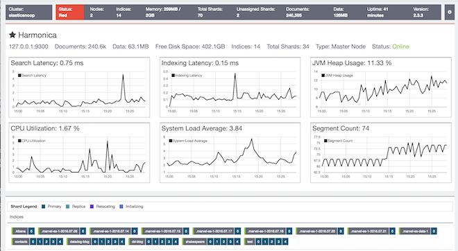 marvel monitor elasticsearch metrics node dashboard