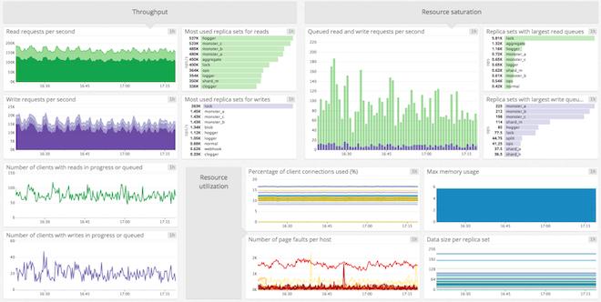 MongoDB Datadog dashboard