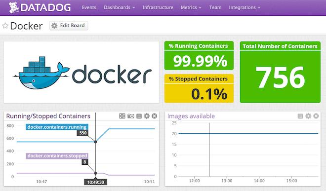 Docker support with Datadog