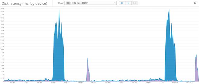 Monitor AWS EBS