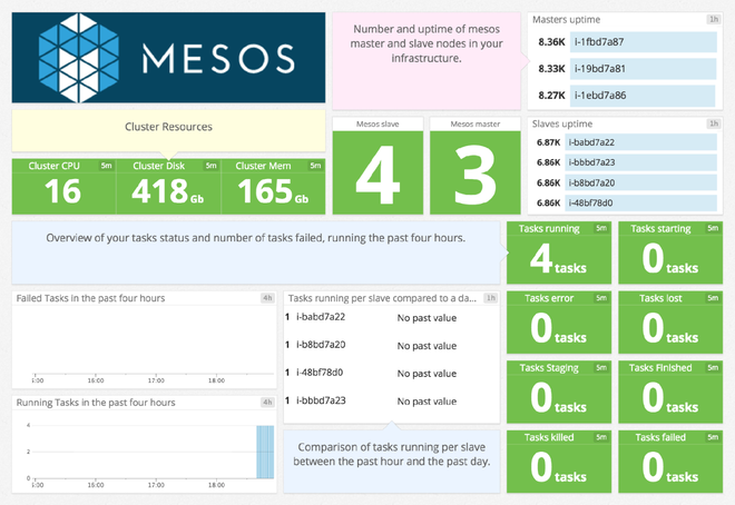 Mesos dashboard in Datadog