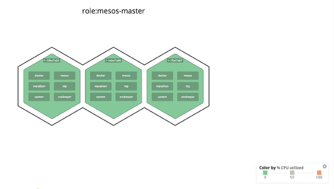 Host map filtered to Mesos master nodes