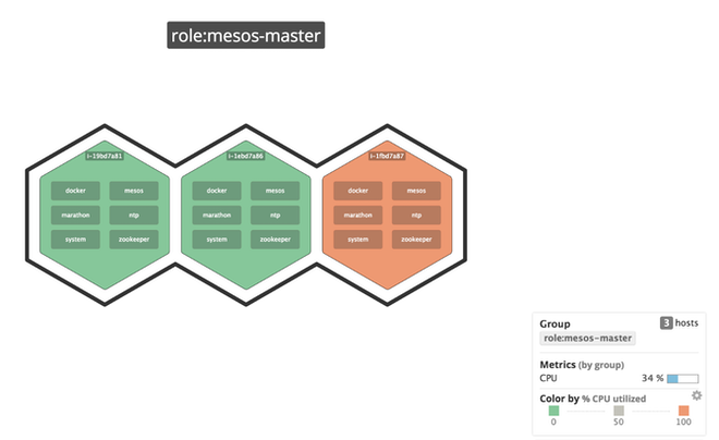 Color-coded host map of Mesos masters