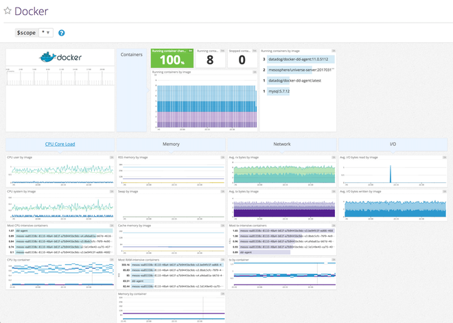 Docker dashboard in Datadog