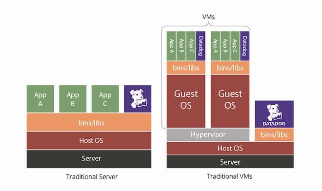 Monitor Docker with Datadog