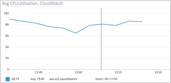 avg utilization cloudwatch chart