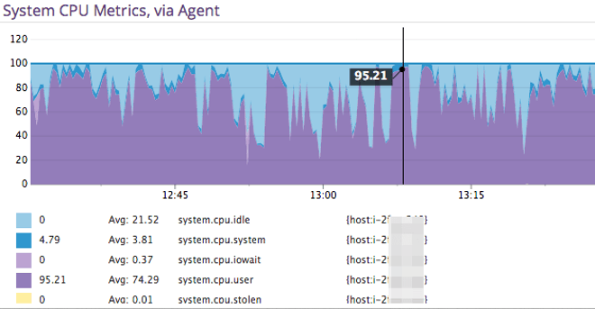 system cpu metrics via agent