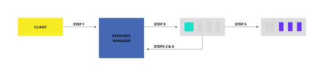Hadoop architecture - YARN application execution diagram
