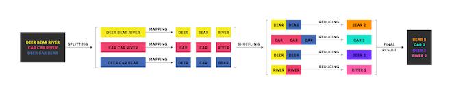 MapReduce word frequency flow diagram