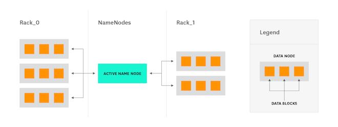 Vanilla Hadoop deployment diagram