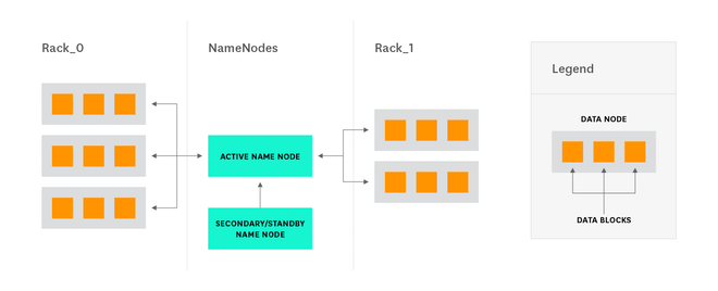 Secondary NameNode architecture diagram