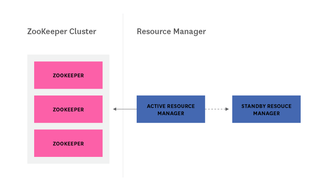 ResourceManager HA with ZooKeeper diagram