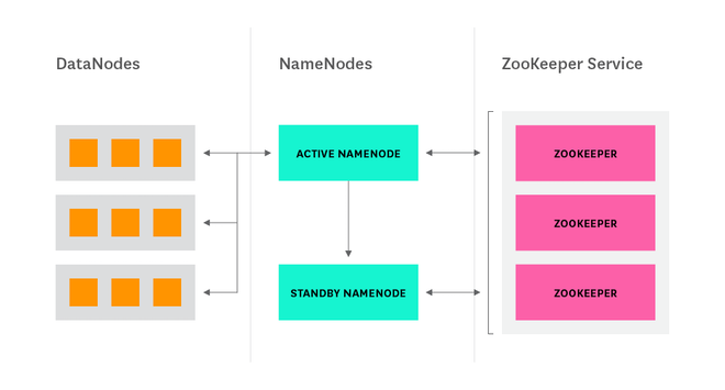 NameNode HA with ZooKeeper diagram
