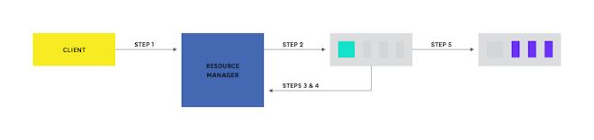 YARN application execution diagram