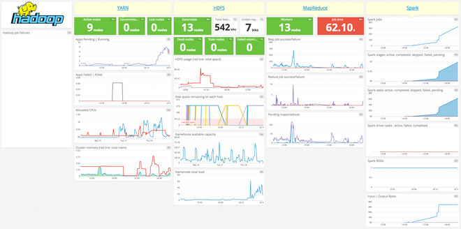 Out of the box Hadoop + Spark dashboard screenshot