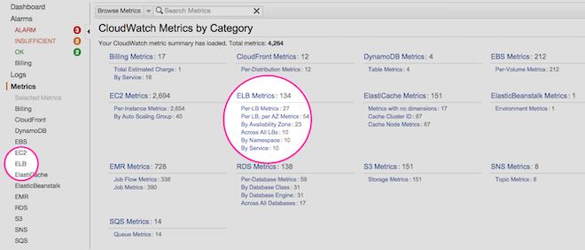 ELB metrics in AWS Console