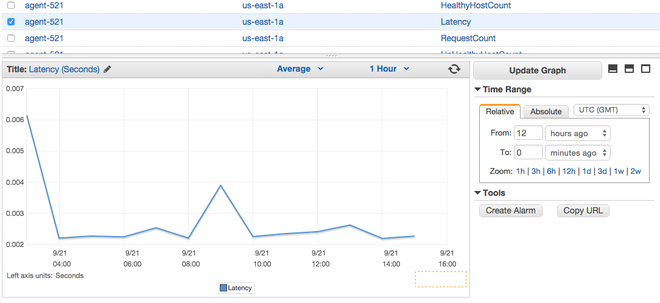 ELB metrics graphs in AWS Console