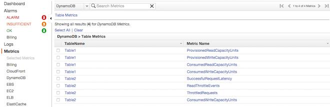 DynamoDB metrics in CloudWatch
