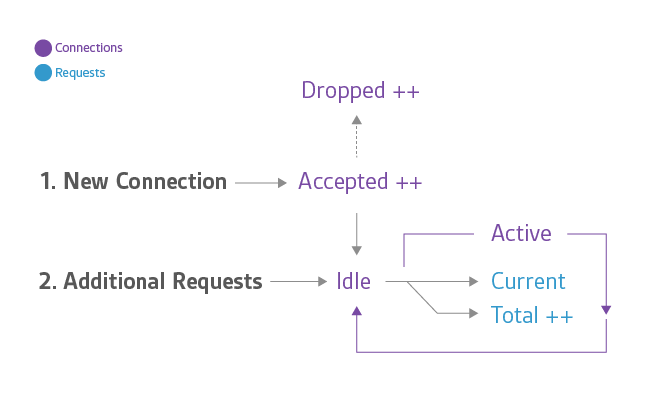 connection, request states