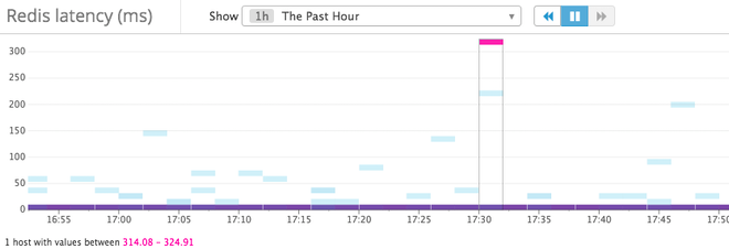 Redis Latency graph