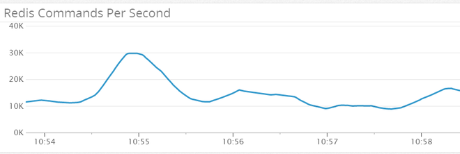 Redis Commands per second graph