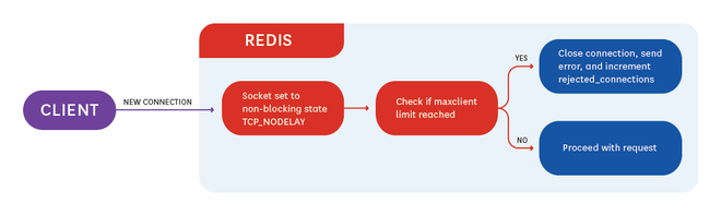 Redis Keys by host