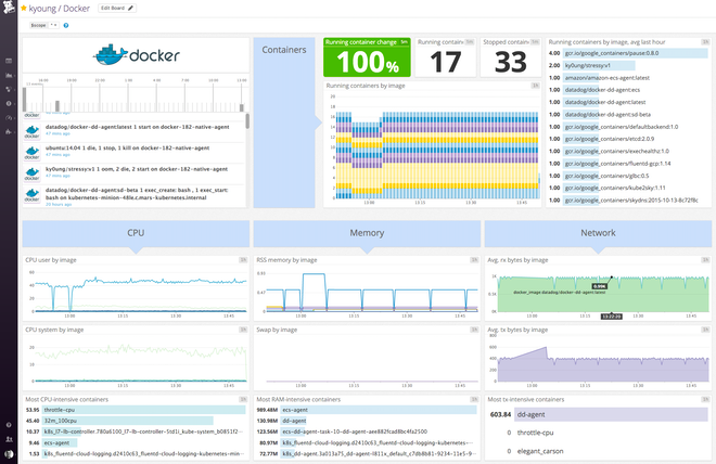 Pre-built Docker performance dashboard in Datadog