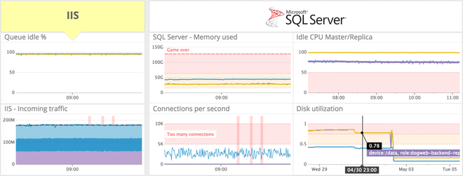 Azure performance monitoring with One-Click Deployment through Datadog