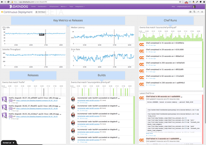 CI-dash ScreenBoard full screen