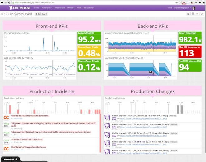 CIO-level ScreenBoard