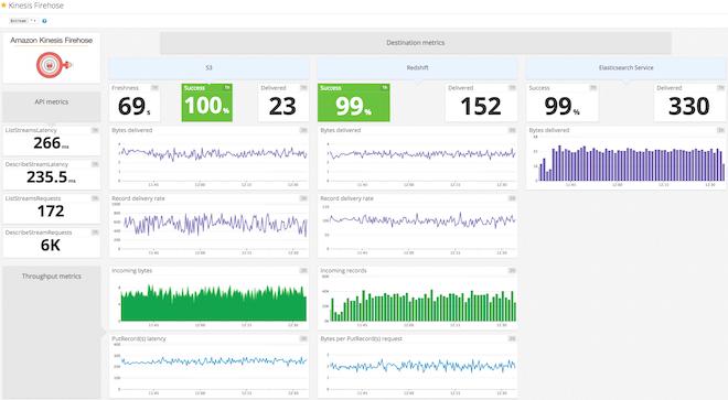 Kinesis Firehose dashboard in Datadog