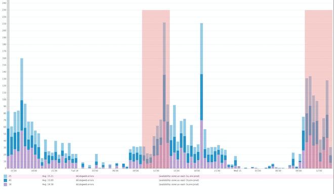 change graphs
