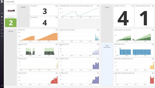 activemq metrics image