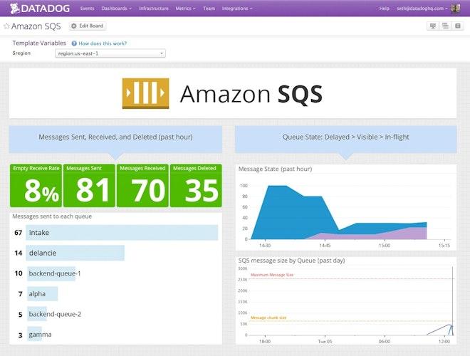 Monitor Amazon SQS