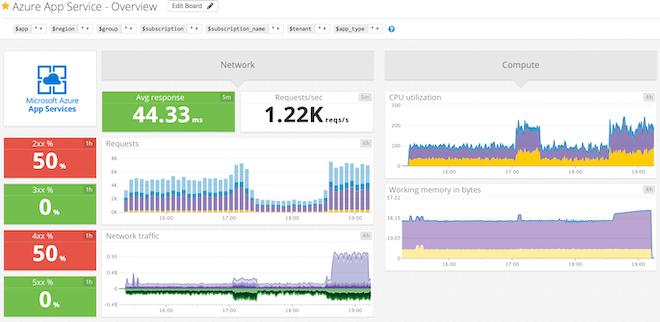 Azure App Service default dashboard