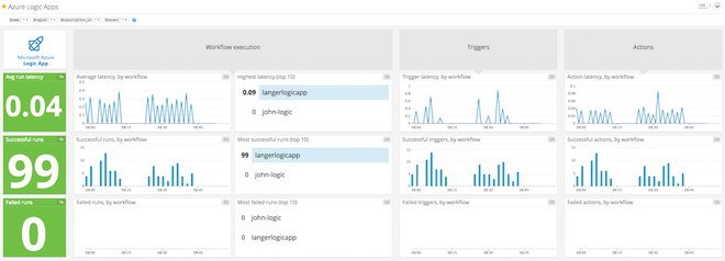 Datadog dashboard for Logis Apps