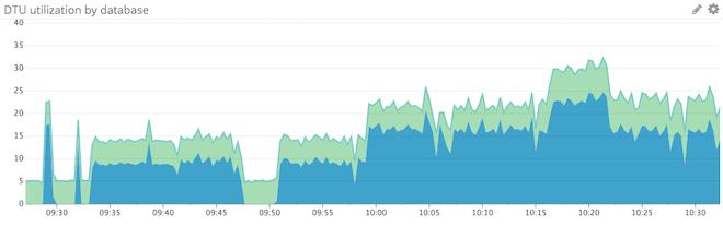 Azure DTU graph