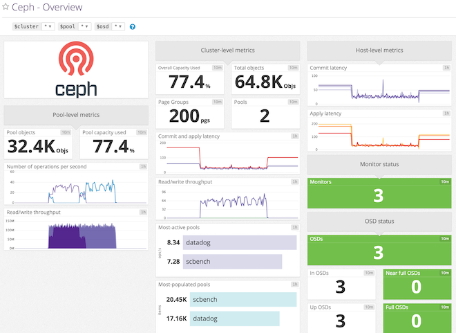 Datadog's Ceph template screenboard for monitoring overview
