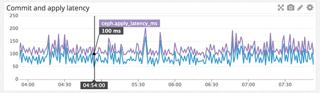Ceph commit and apply latency with Datadog monitoring