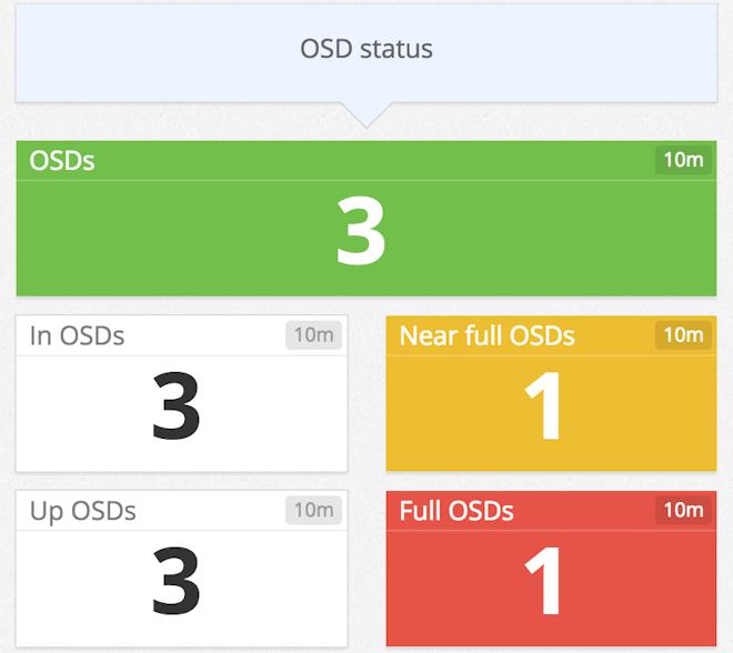 Monitor Ceph - OSD node status with Datadog